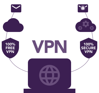 Showing VPN process and How VPN's are Safe